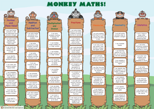 Robert Wilkinson Primary Academy » Monkey Maths